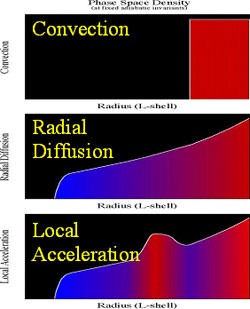 Three proposed mechanisms for the generation of the radiation belts.
