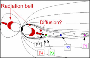 THEMIS configuration in the radiation belts and their source region in the magnetotail.